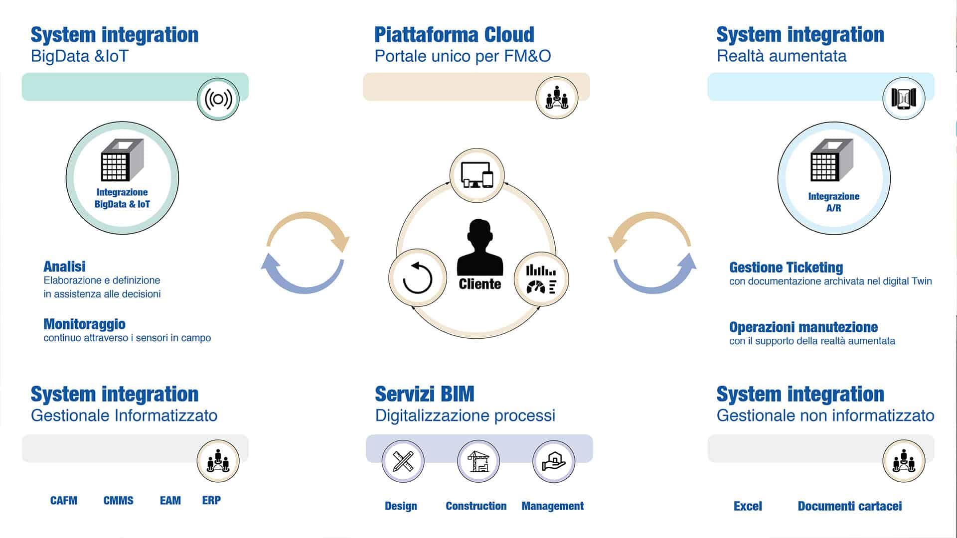 La Piattaforma in Cloud per il Facility Management vincitrice del premio Iniziativa BIM dell'anno al BIM&DIGITAL 2019